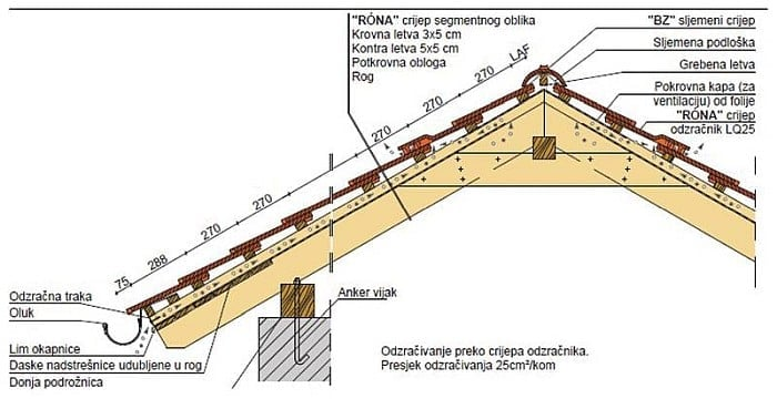 Prezračevanje streh CREATON